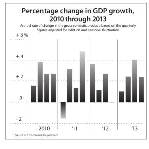 real-economic-growth