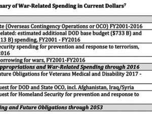 chart-for-war-spending