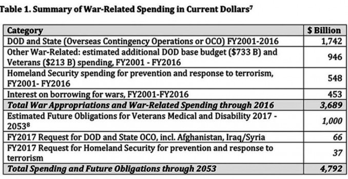 chart-for-war-spending