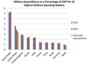 SaudiMilitaryExpenditures